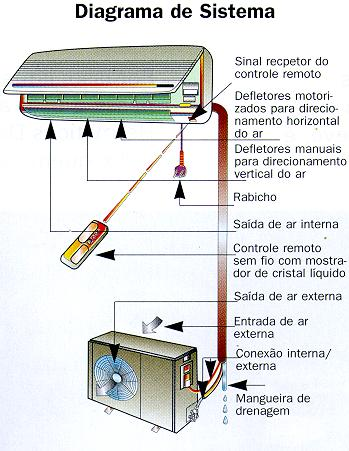 já no aparelho do tipo self o compressor fica junto da unidade ...
