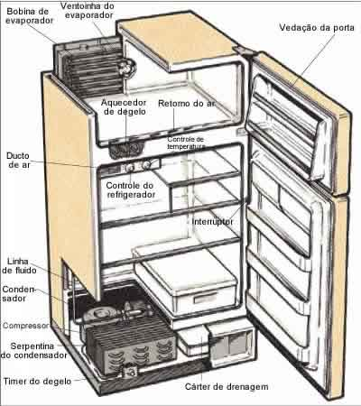 Em uma geladeira, o líquido refrigerante é refrigerado em um condensador e de lá flui para o evaporador.