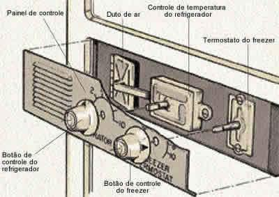 Os controles do termostato regulam a temperatura da geladeira e do freezer. Remova o painel dos controles para poder consertá-los.