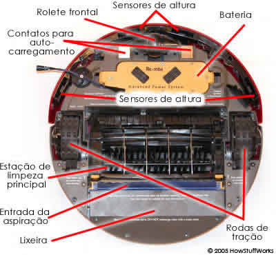 parte inferior do Roomba Red